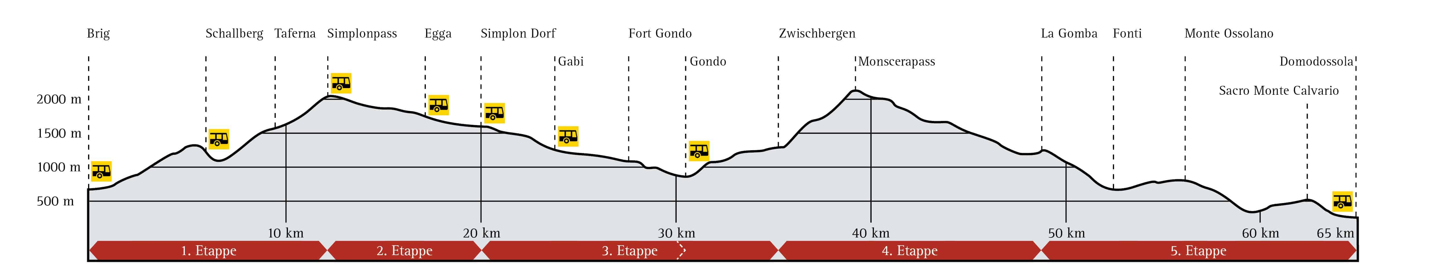 Höhenprofil Stockalperweg Brig Domodossola