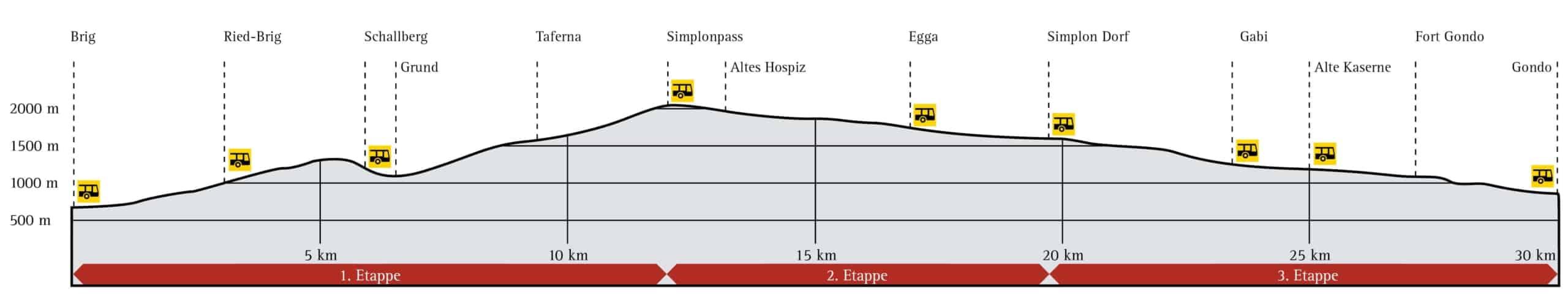 Höhenprofil Stockalperweg Brig Gondo